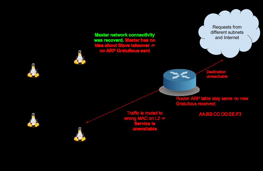 CARP as HA solution in VMware environments – Josef Stoklasa