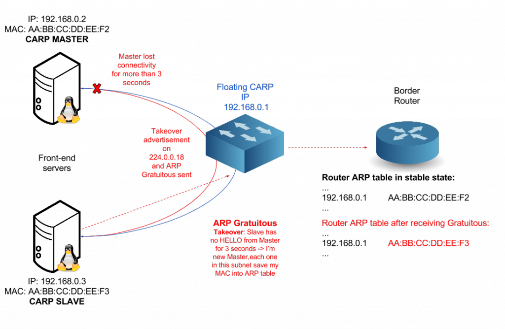 CARP IPv4